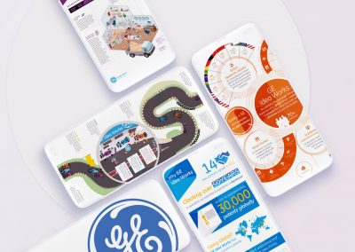 General Electric – Innovation Infographics