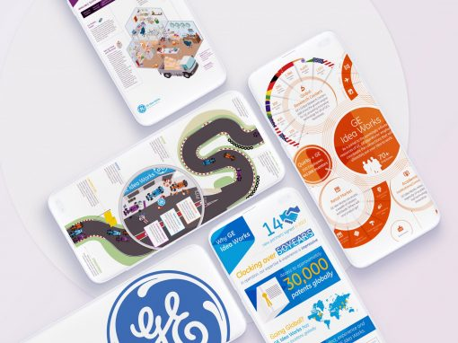 General Electric | Innovation Infographics