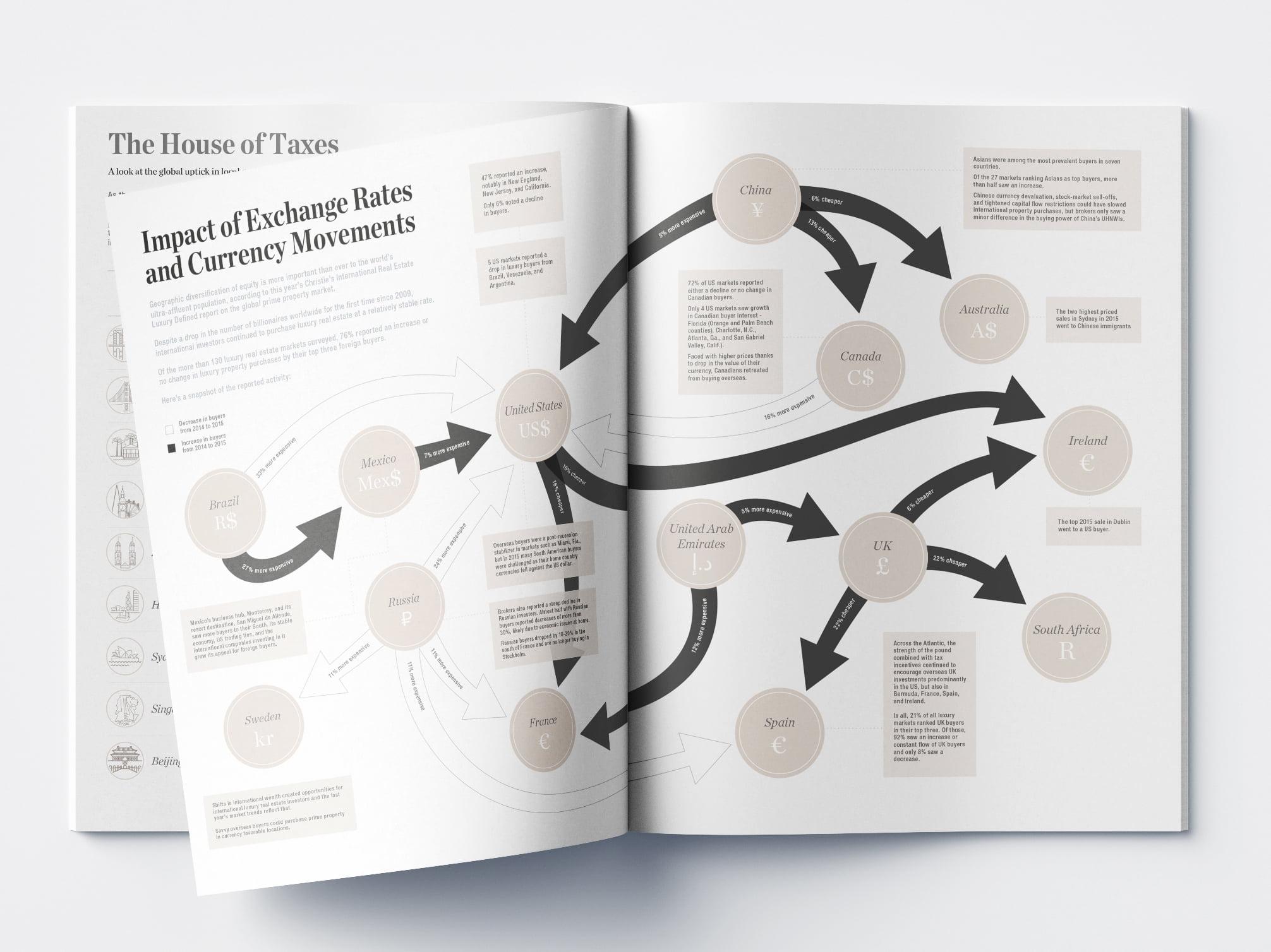 VIsualising data graphic design